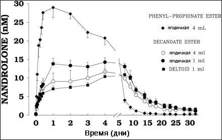 фармакокинетика деки фенила