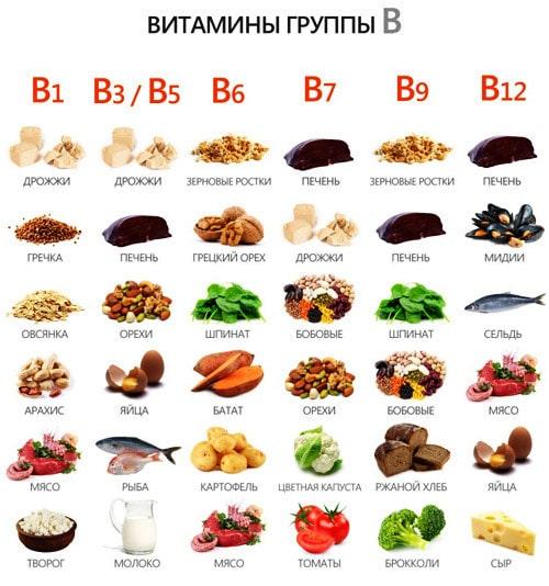 В каких продуктах содержатся витамины группы Б