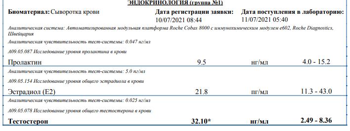 ZPHC анализы